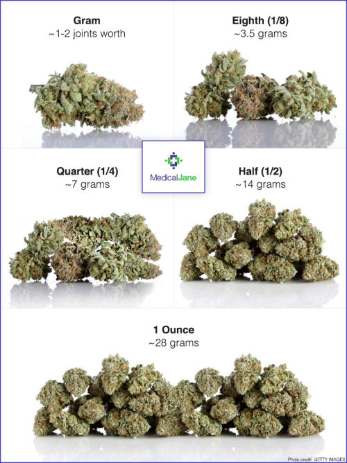 How Much Weed To Buy As A First-Time Patient