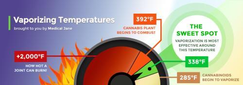 Intro to Vaporization - Learn About Vaporizing Cannabis