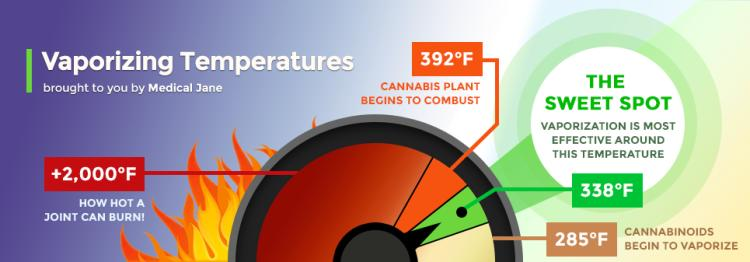 Intro To Vaporization Learn About Vaporizing Cannabis